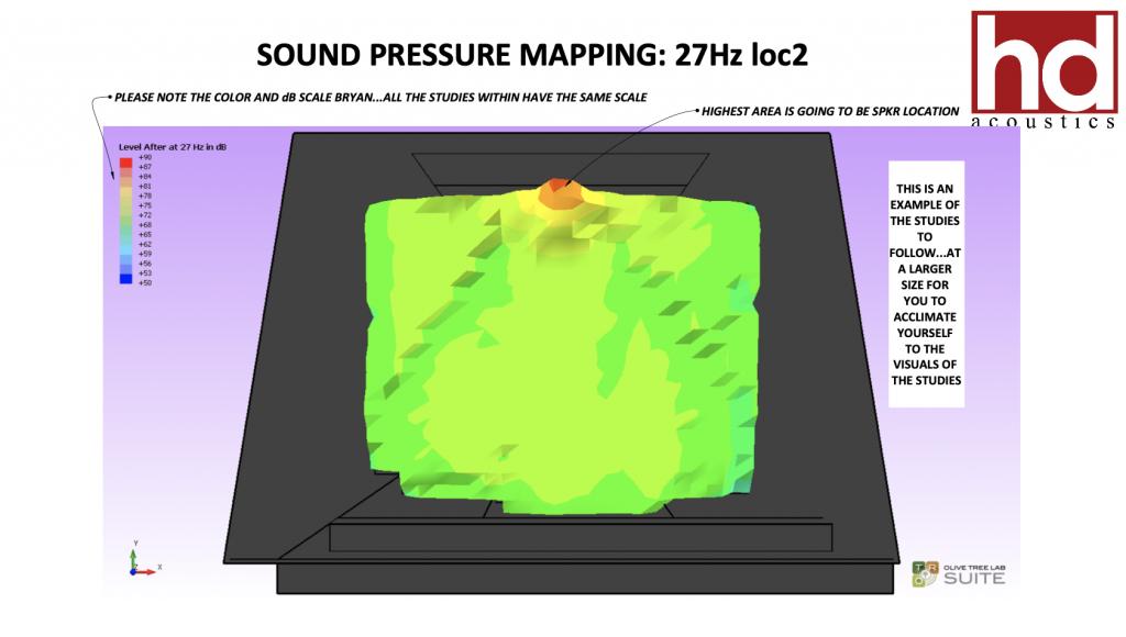 Hedback Acoustics Report